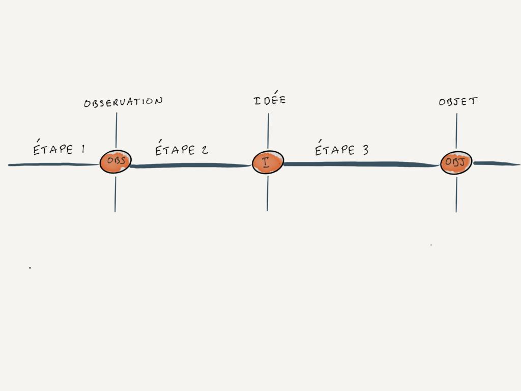 Art-science | Post | 1 | expliciation du cadre théorique pour le thème efficacité:inefficacité | Fig 1