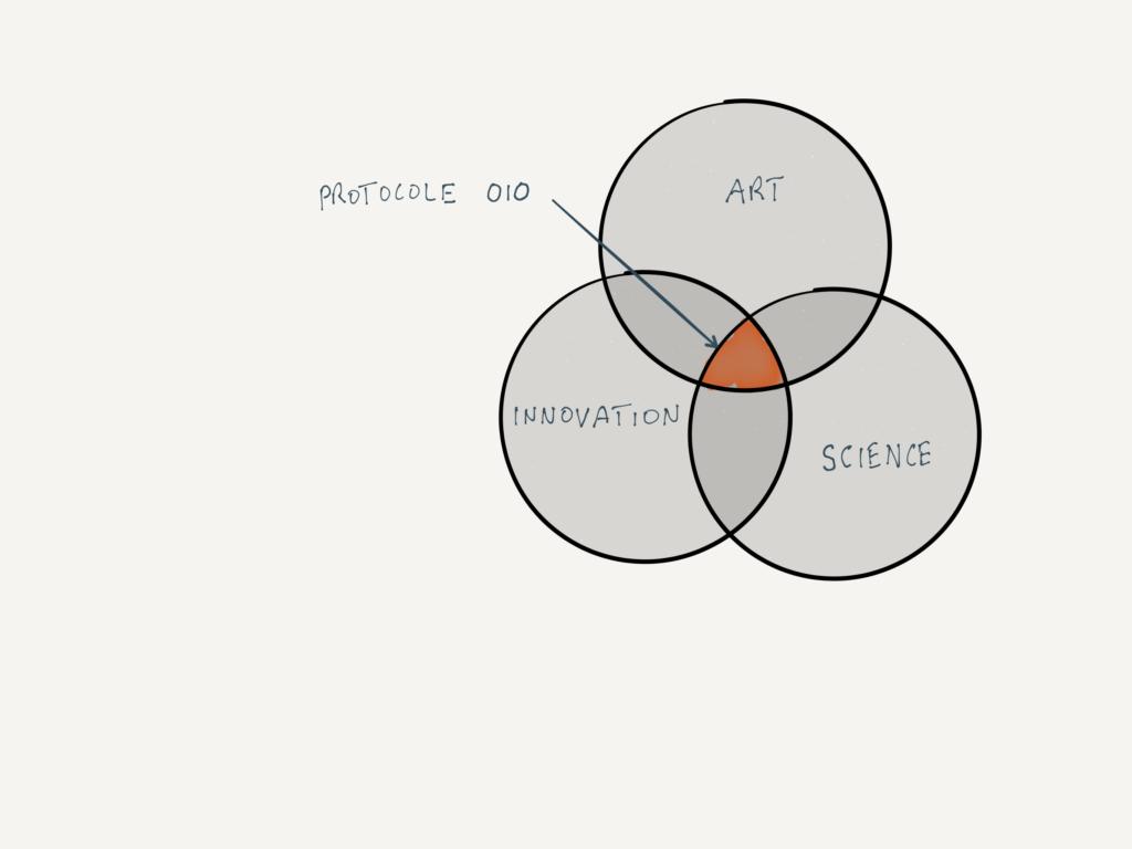 Art-science | Post | 1 | expliciation du cadre théorique pour le thème efficacité:inefficacité | Fig 3